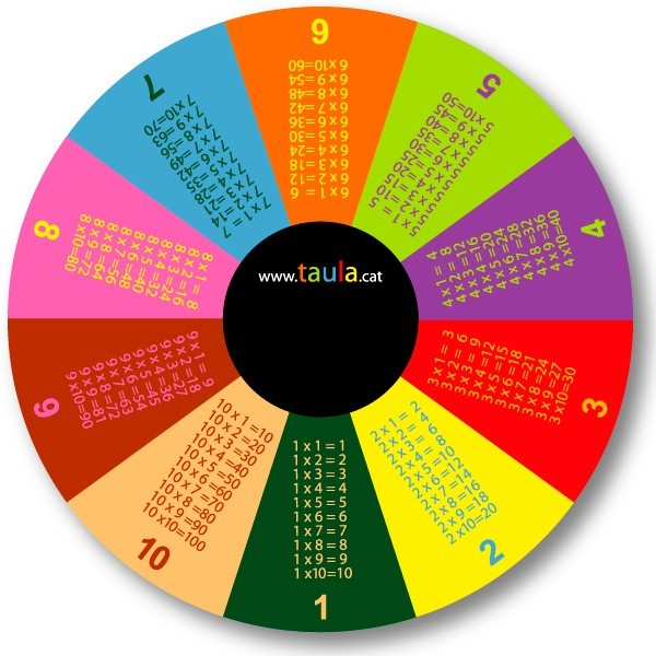 LAS TABLAS DE MULTIPLICAR