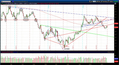 Продажа фьючерса на Евро (6E) - Дневной график