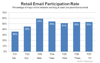 Click to view the Aug. 3, 2012 Retail Email Participation Rate larger