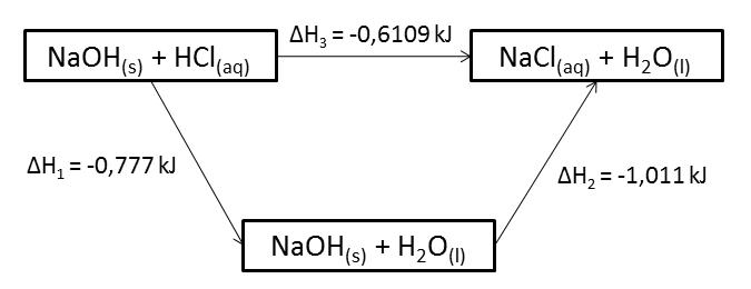 Berbagi pengetahuan contoh laporan kimia hukum hess diagram siklus diagram tingkat energi ccuart Choice Image