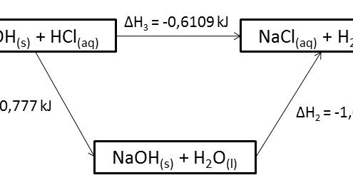 Berbagi pengetahuan contoh laporan kimia hukum hess ccuart Gallery