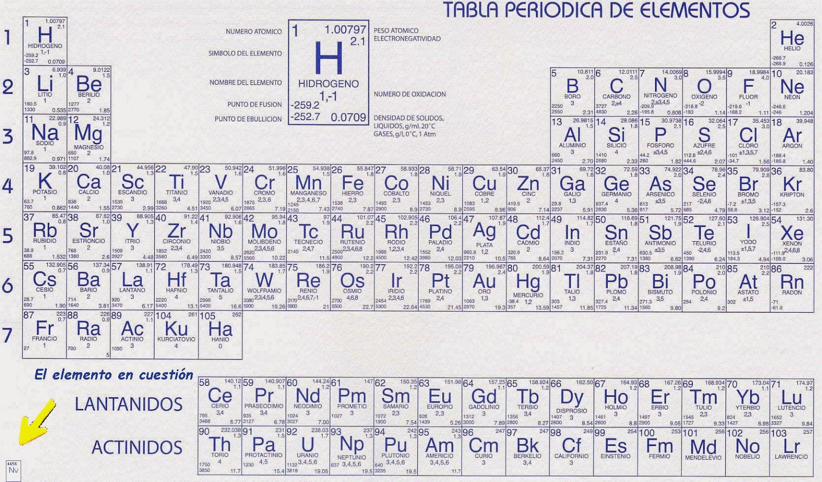 nvaln y otras historias absurdas noticia de la fcnb nuevo un elemento ms en la tabla - Tabla Periodica De Los Elementos Quimicos Estado De Oxidacion