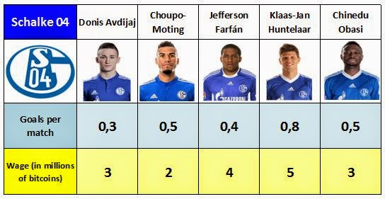 Salaries and goals of Schalke 04's forwards