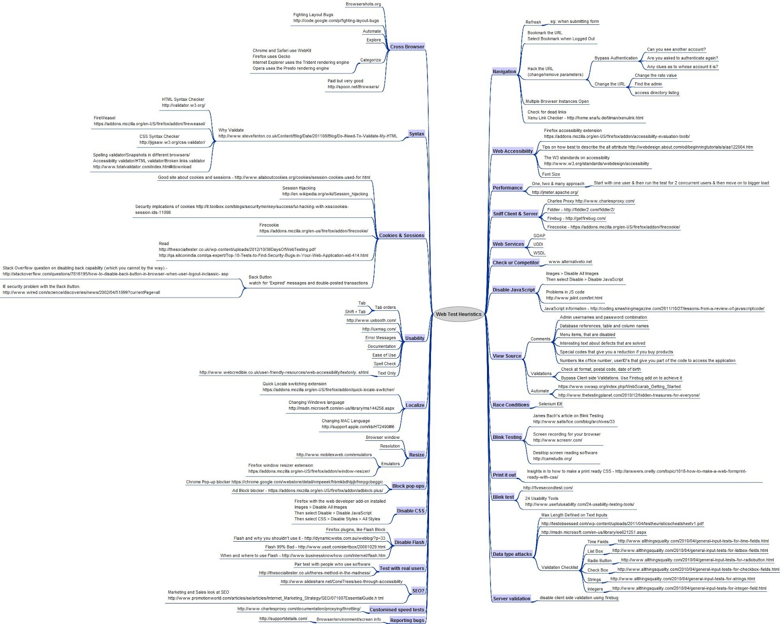 testing heuristics cheat sheet Powershell for pen-tester post-exploitation conduct a ping sweep: ps c:\ 1255 the purpose of this cheat sheet is to describe some common options and.