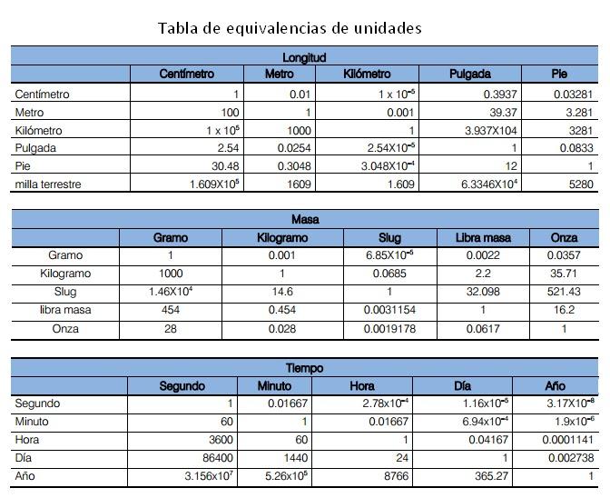 Puedes imprimir la tablade equivalencias: