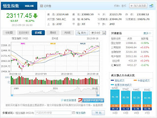 中国株コバンザメ投資 香港ハンセン指数20130918