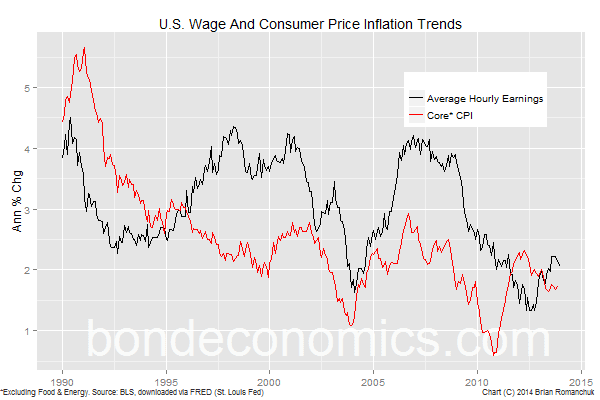 Chart: U.S. Wage and CPI Trends.