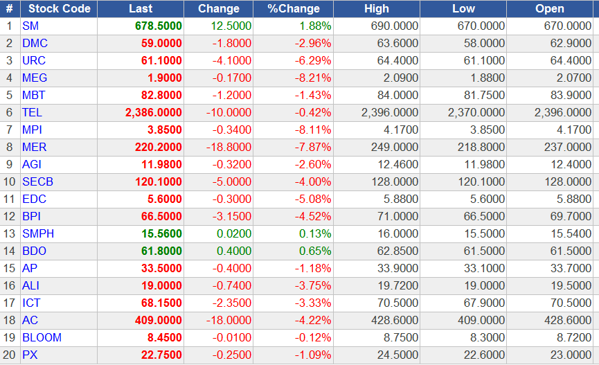 philippine stock market ticker