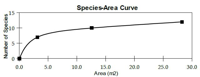 species area curves in kawang s reserve The number of tree species s in a given area a in the pasoh forest reserve in malaysia has been modeled by the power of function s(a)= 882a^0842 where a is measured in square meter find s'(100) and interpret your answer - 1429285.