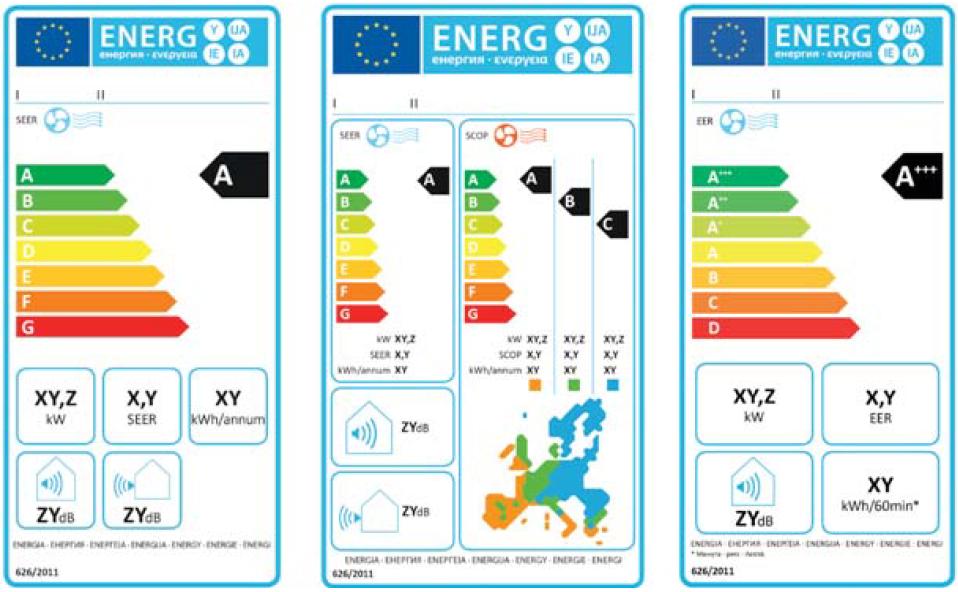 Σήμανση της κατανάλωσης ενέργειας των κλιματιστικών μονάδων (Πηγή Carrier)