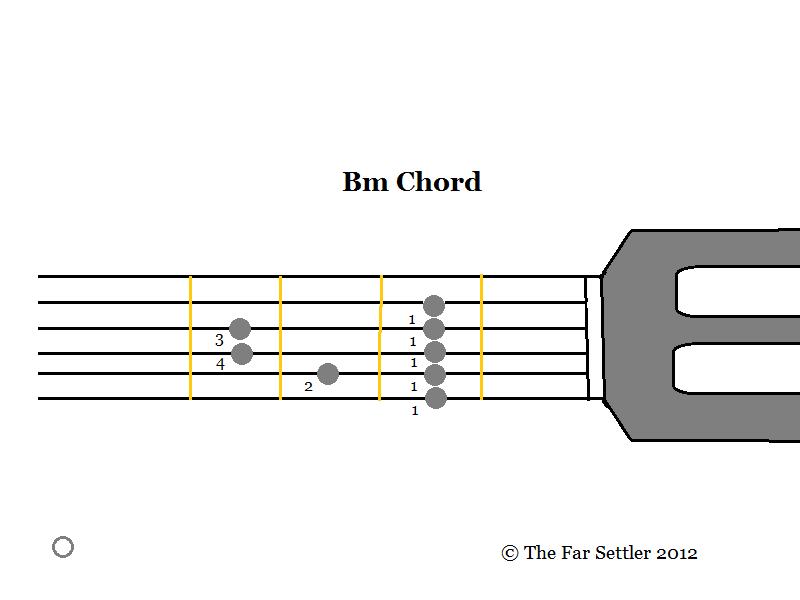 The Far Settler Play The Guitar Lesson 21