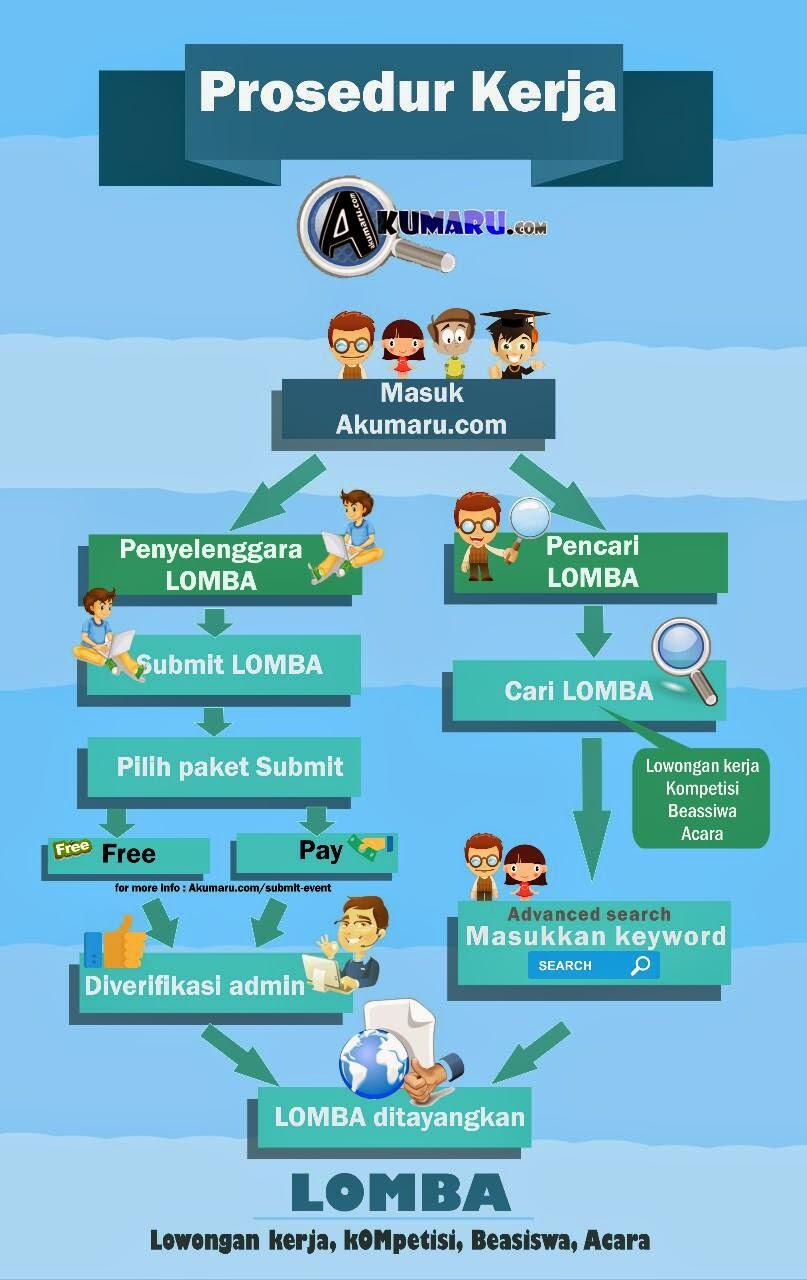 Cara Kerja AKUMARU.com   acara Akumaru Beasiswa Blog Contest kompetisi Kontes Blog Kontes SEO lomba lowongan kerja Menulis