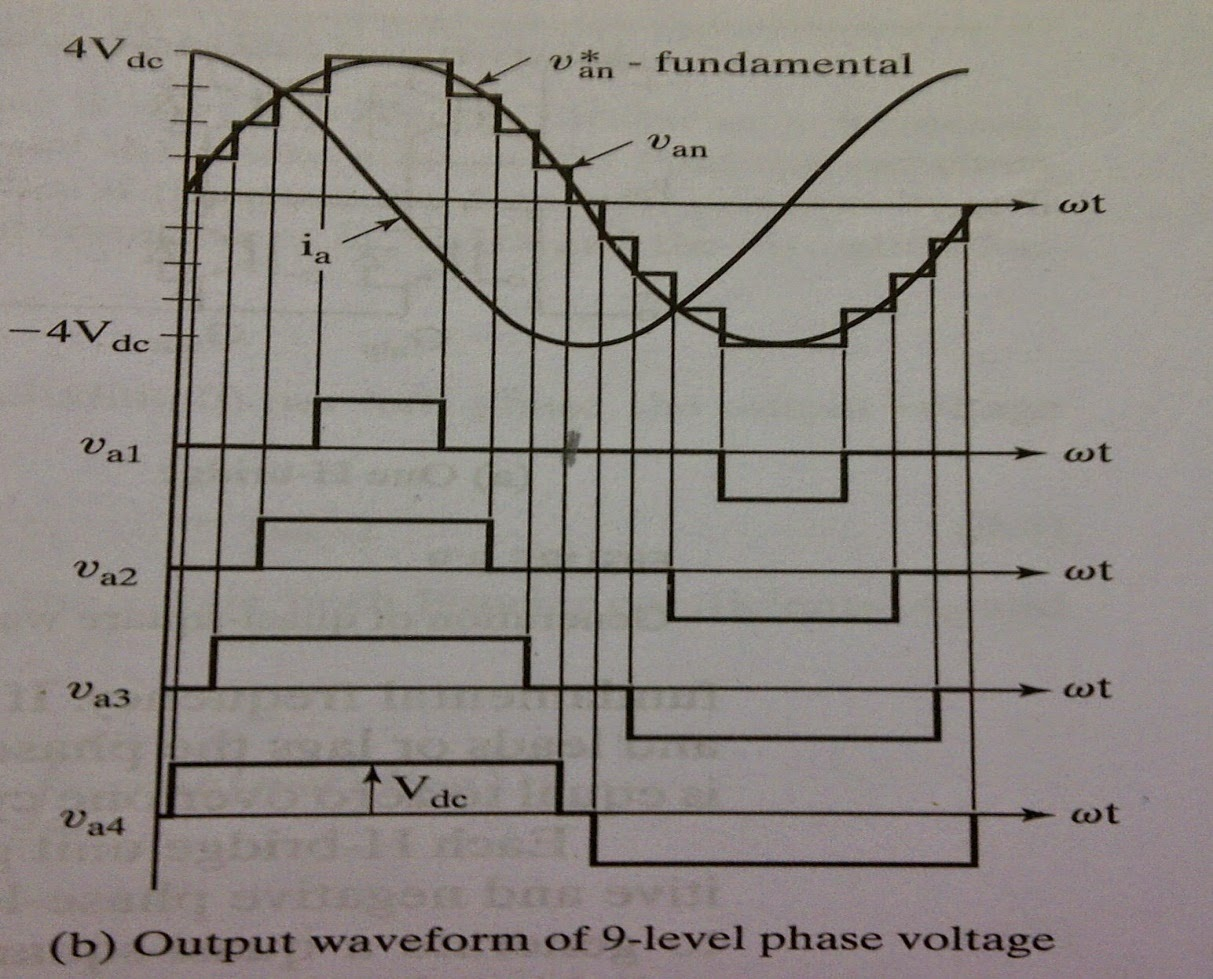 Circuitsplanet Sine Wave To Ttl Converter Circuit Diagram A Cascaded Multilevel Mosfet Inverter Was Simulated Using Multisim And Its Waveform Compared With Standard Sinusoidal Of Similar Frequency