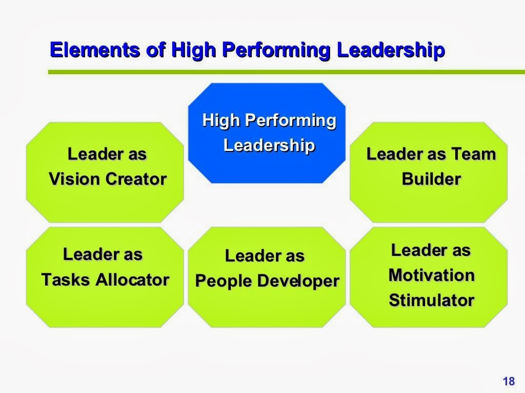 High Performing Leadership PPT Slide 3