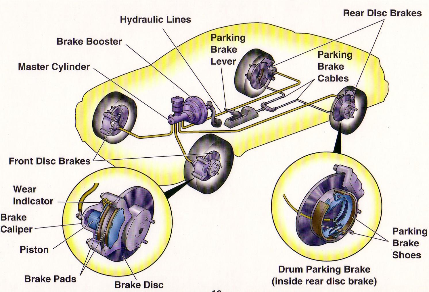 Komponen utama dalam sistem rem terdiri dari :