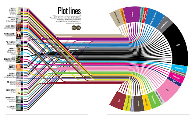 Plot Lines: What Makes a Prize-winning Novel?