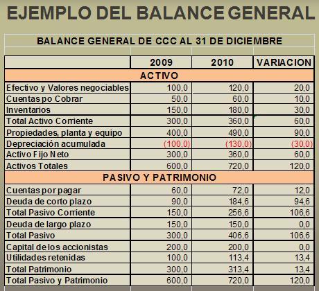 Ejemplo de Balance General