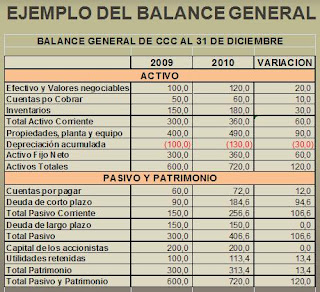 Ejemplo de Balance General