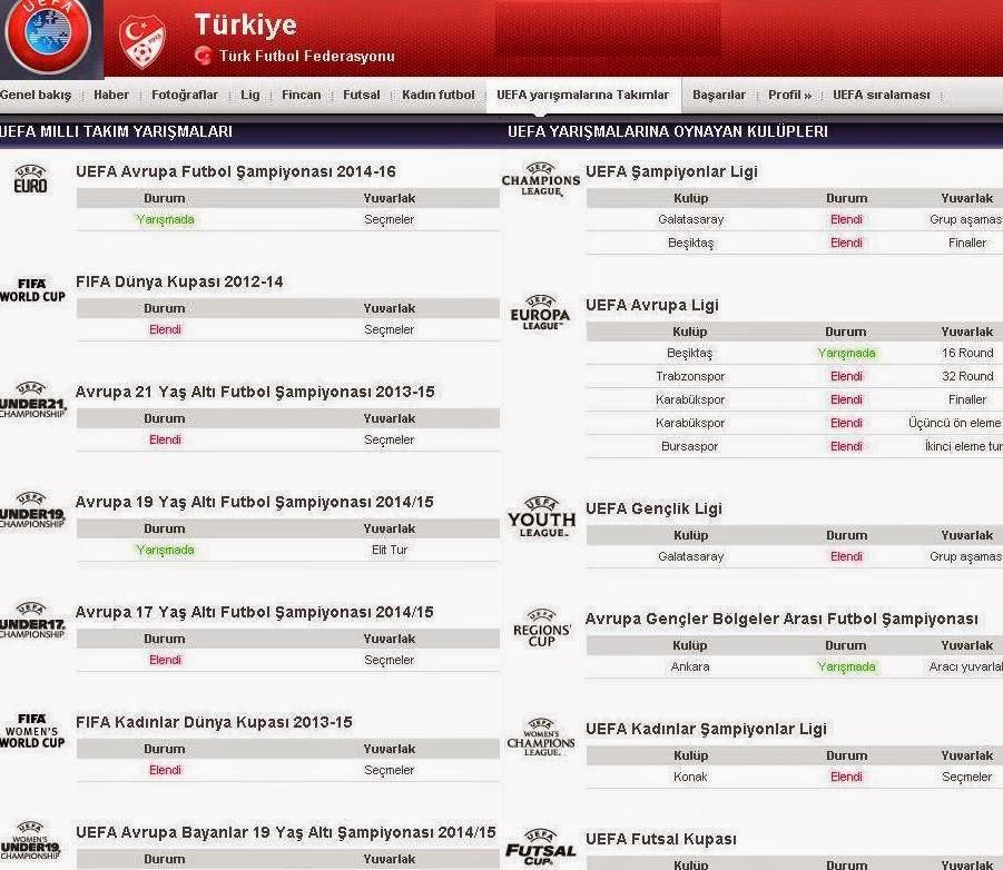 Uefa Türkiye Listeleri