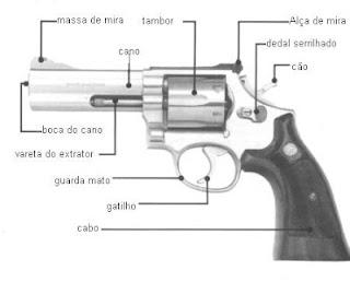 funções do revolver calibre 38