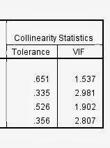 Deteksi Multikolinearitas dengan VIF dan Tolerance