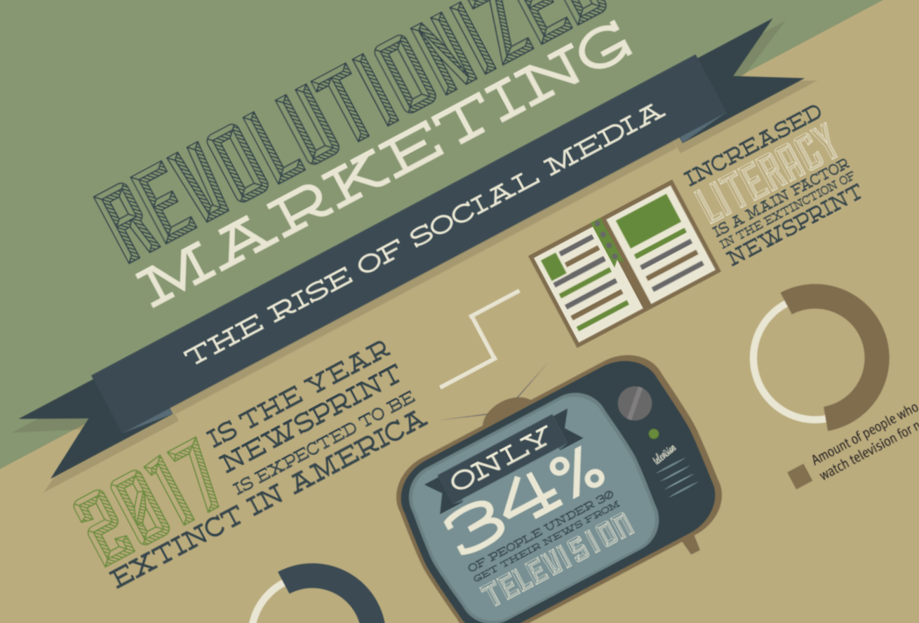 Revolutionized Marketing [INFOGRAPHIC]