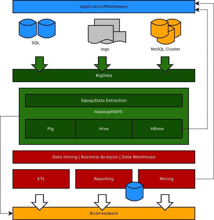 Monocaffe dead a simple big data architecture for Architecture big data