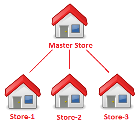 Multi-store eCommerce Solution