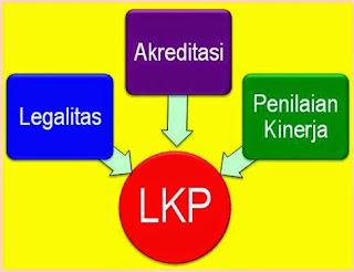 Pola Penguatan LKP