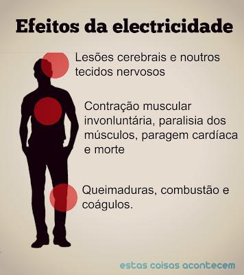 O corpo humano reage de forma violenta a uns choque eléctrico tendo espamos, queimaduras, paralisia e pode morrer.