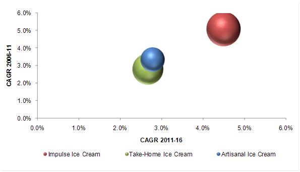 pest analysis of ice cream and frozen desserts industry Pestle analysis political factors dairymaid products benefit widely as it operates in a stable and the pestle analysis has been designed for analysing the various macro-environmental factors that the ice cream industry in general has faced a slight decrease in demand due to the.