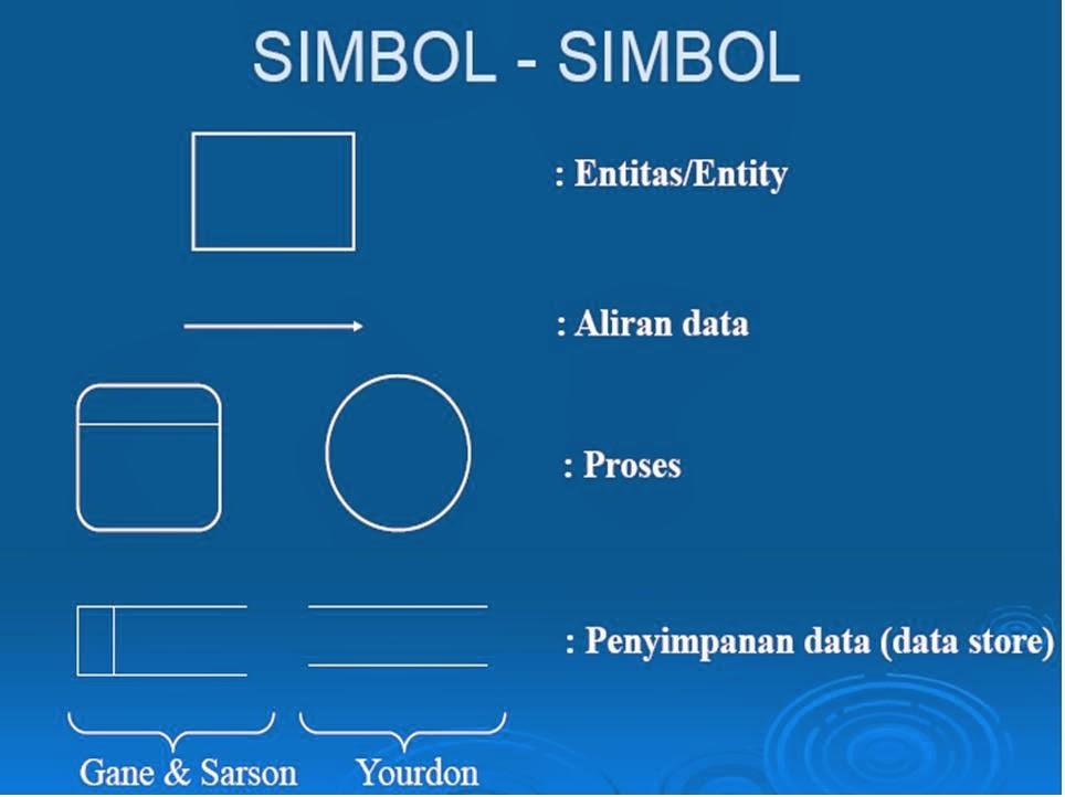 Vina blog rangkuman data flow diagram dfd diagram rinci merupakan diagram yang menguraikan proses apa yang ada dalam diagram nol ccuart Gallery