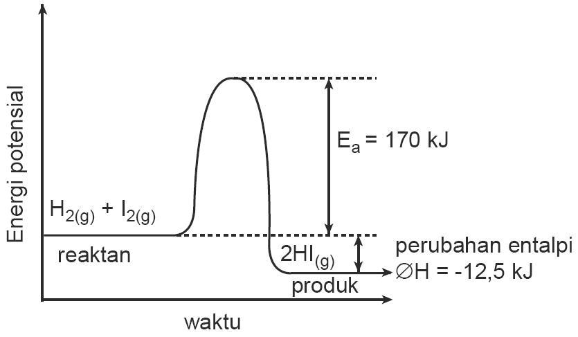 Teori tumbukan pada laju reaksi energi aktivasi kecepatan contoh grafik energi potensial dan waktu pada reaksi h2 dan i2 ccuart Image collections