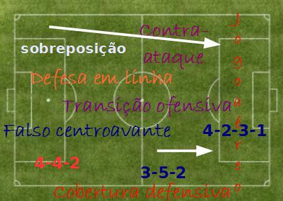 3º artigo introdutória sobre a teoria do futebol