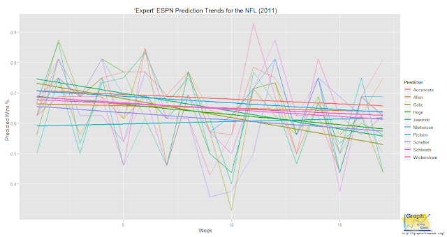 ESPN Prediction Performance for the NFL