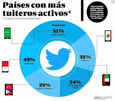 ¿Cuáles son los países con más tuiteros activos?