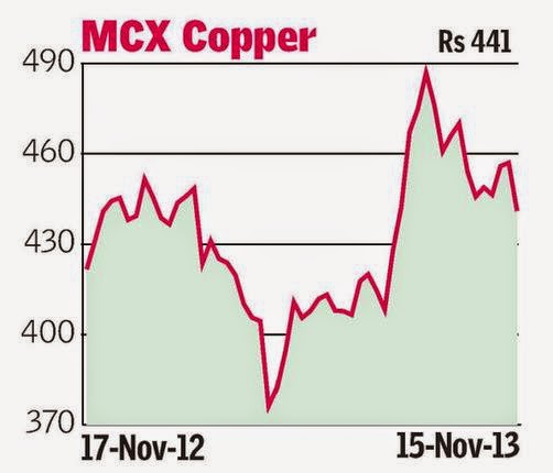 Technical Analysis - MCX Copper, NG, Gold, Silver And Crude Oil.