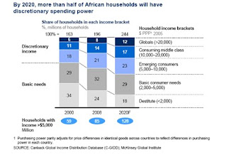 African Household Spending Power | Africa Investing