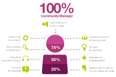 qualites-comunity-manager