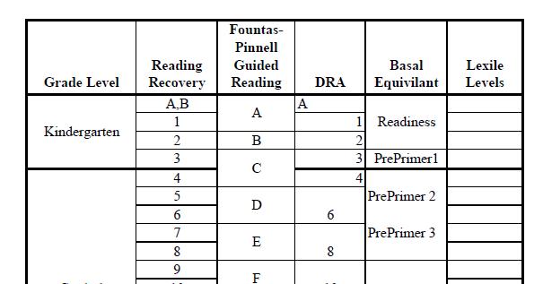 Lexile Grade Level Conversion Chart Erkalnathandedecker