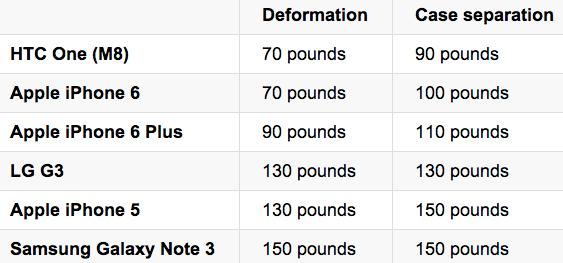 test deformazione iphone 6