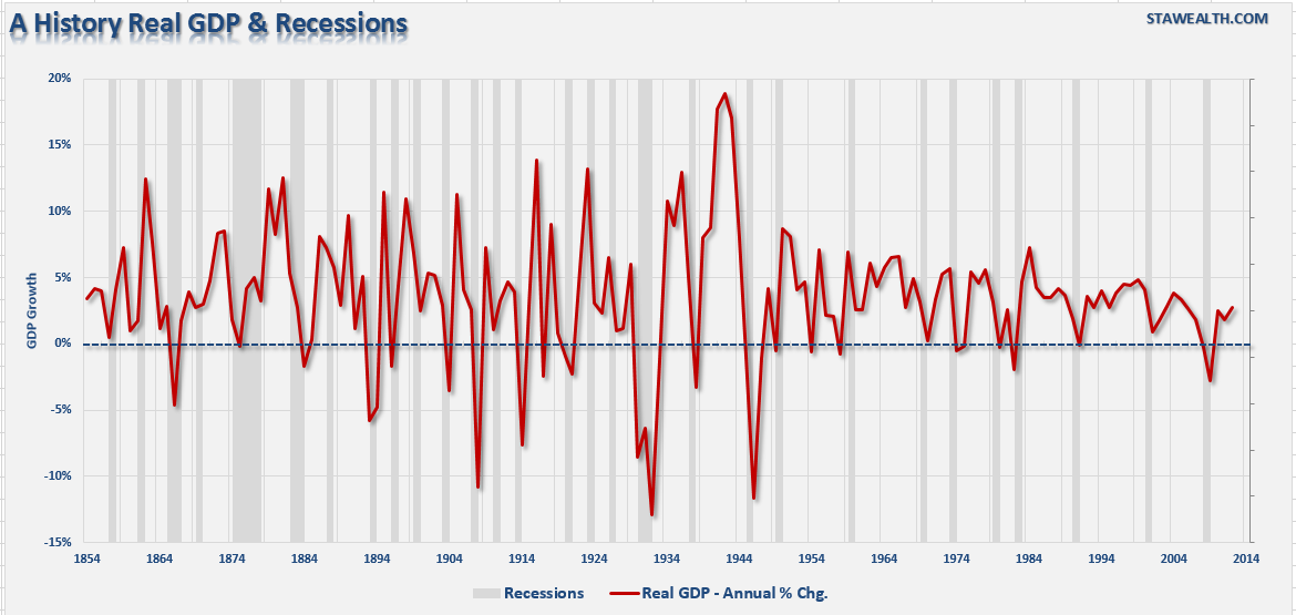 a history of the economic recession in the united states of america The united states before world war i was an economic superpower rivaling the much older empire-nations of europe.