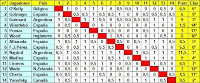 Clasificación del Torneo Internacional de Ajedrez Barcelona 1946