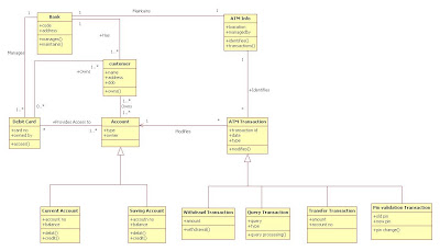 Class Diagram for ATM Machine