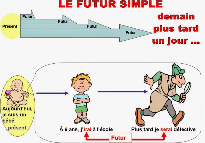 conjuguer verbe essayer futur simple