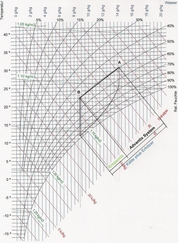 Atemberaubend Diagrammvorlage Zeitgenössisch - Dokumentationsvorlage ...