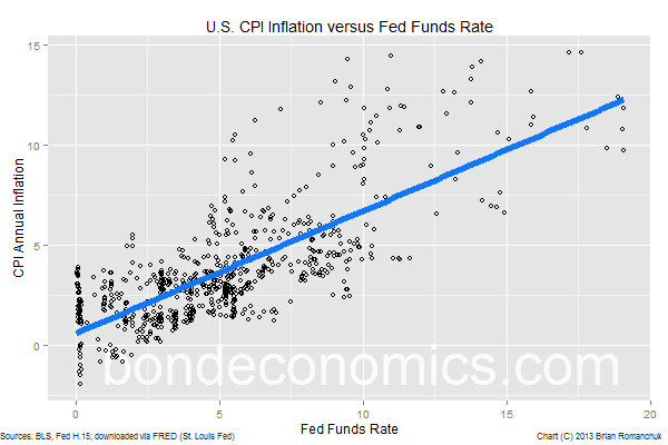 Chart: US CPI Inflation versus Fed Funds