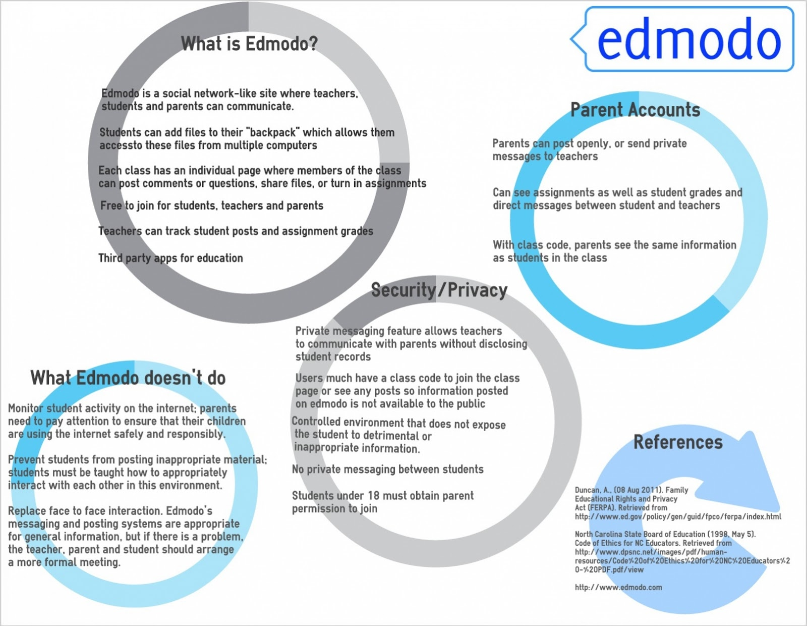 classroom livebinder edmodo in the classroom edmodo free training