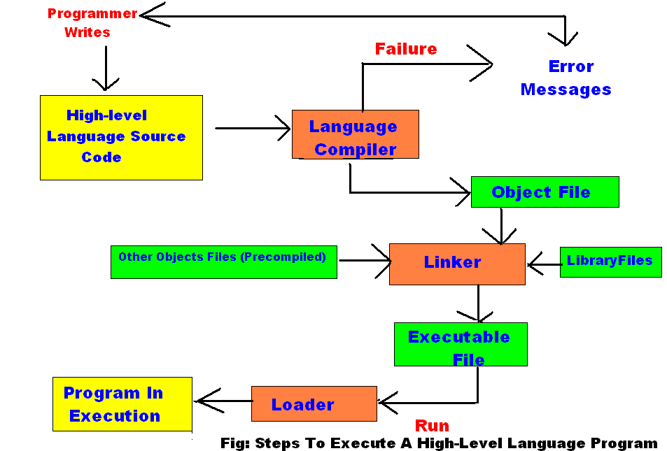 Basics of programming december 2013 Compiler for c language