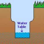 sub soil water